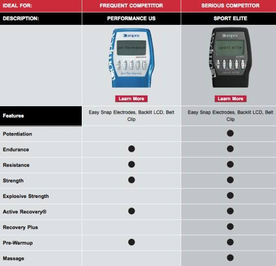 compare compex muscle stimulators